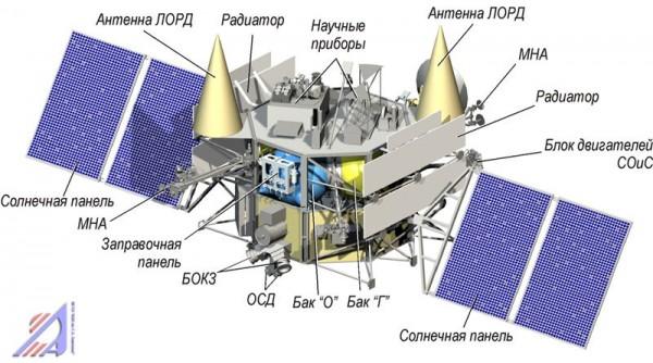 Луна-Глоб - аппарат для освоения Луны