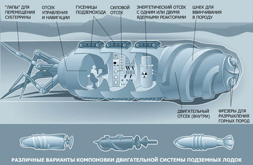 Секретные подземные крейсеры СССР и Германии