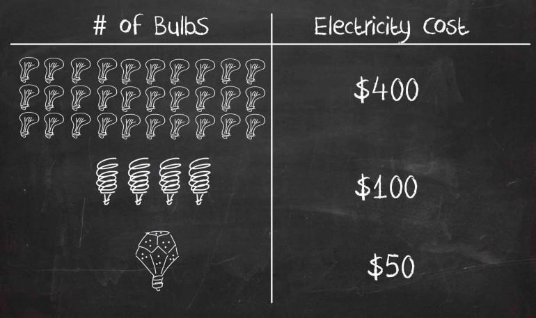 NanoLight - самая экономная лампочка в мире