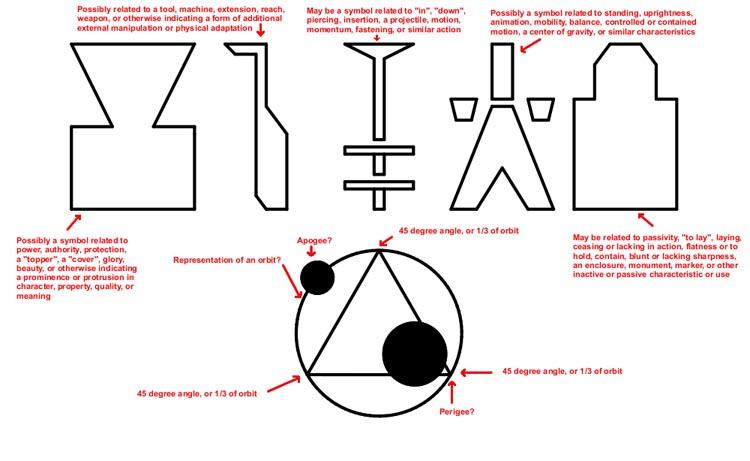 Лес Рендлсхэм, НЛО, символы