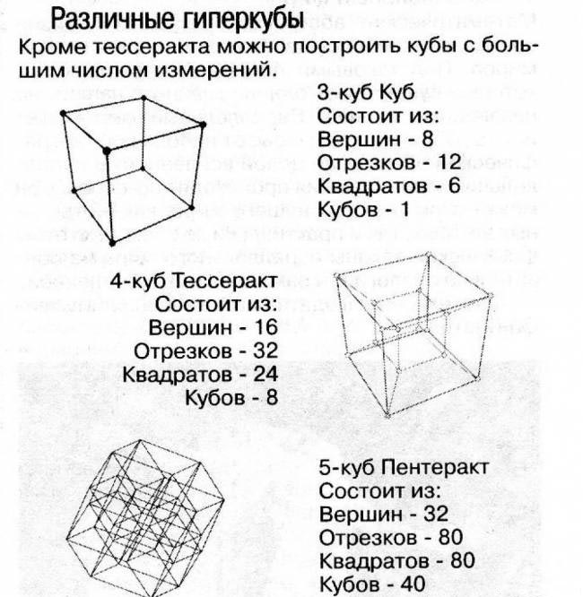 Тессеракт, четвертое измерение, наука