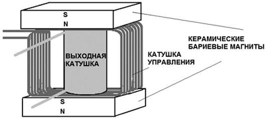 Схема устройства Флойда Свита