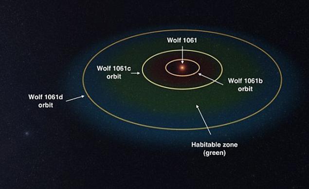 планета wolf 1061c, внеземная жизнь, планеты